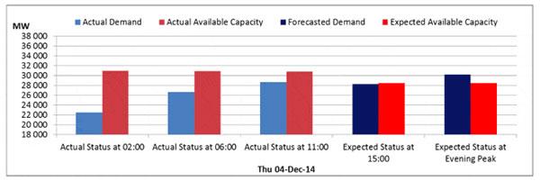 Eskom's capacity versus demand