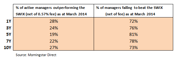 Percentage managers not outperforming the market