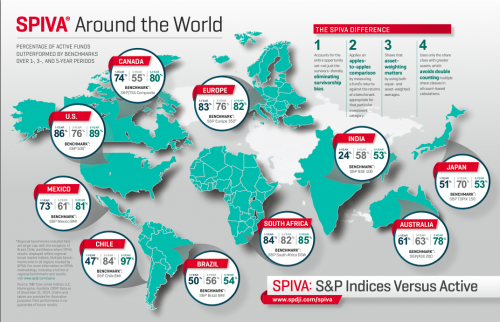 SPIVA around the world