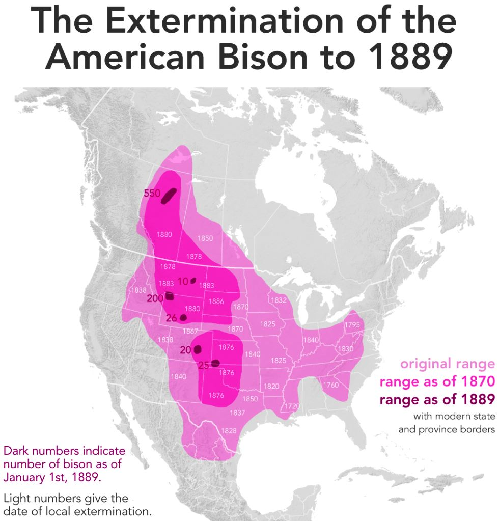 The extermination of the Bison