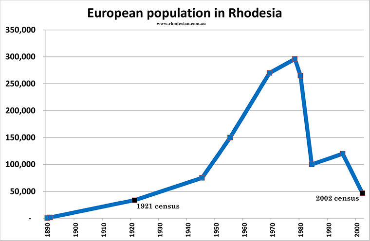 White population in Rhodesia
