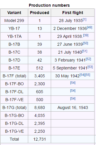 Production figures of the B-17