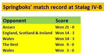 springboks-match-record-at-stalag-iv-b