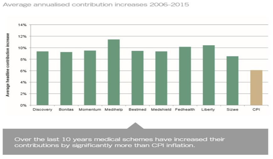 average-annualised-contribution-increases-2006-to-2015