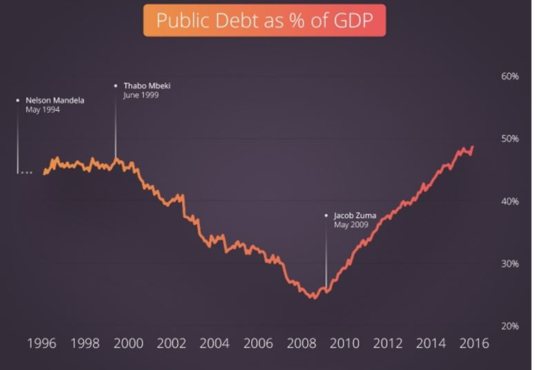 public-debt-as-a-of-gdp