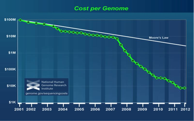 Cost of gene sequencing