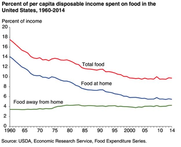 percentage-of-disposable-income-per-capita