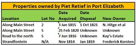 Properties owned by Piet Retief in Port Elizabeth