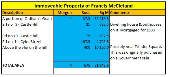 table-of-the-immoveable-property-of-francis-mccleland