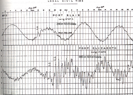 Recordings by tide gauges at Port Blair in the Andaman Islands and at Port Elizabeth, South Africa (Modified after Wharton & Evans, 1888)