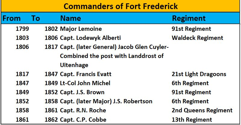 Commanders of Fort Frederick
