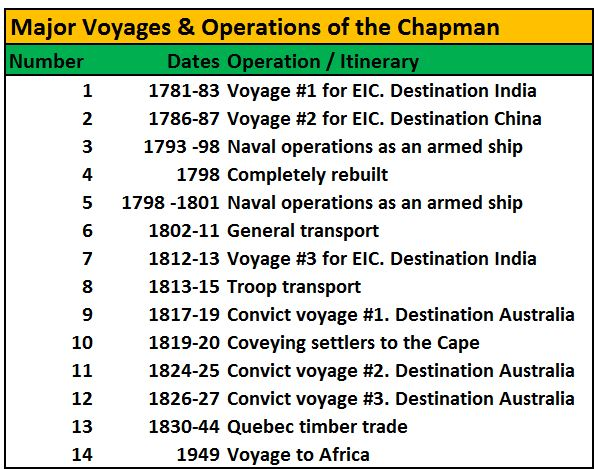 Main voyages and operations of the Chapman