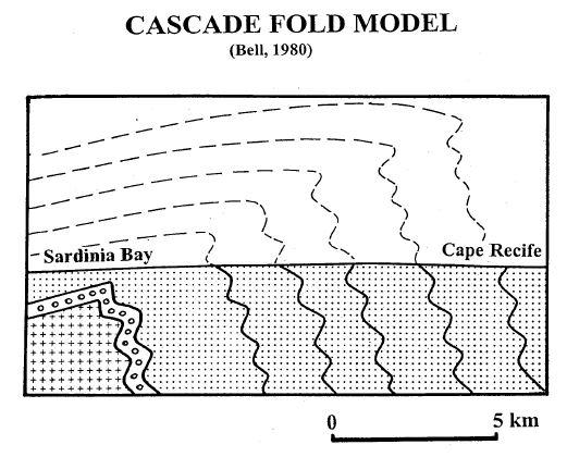 Cascade fold model