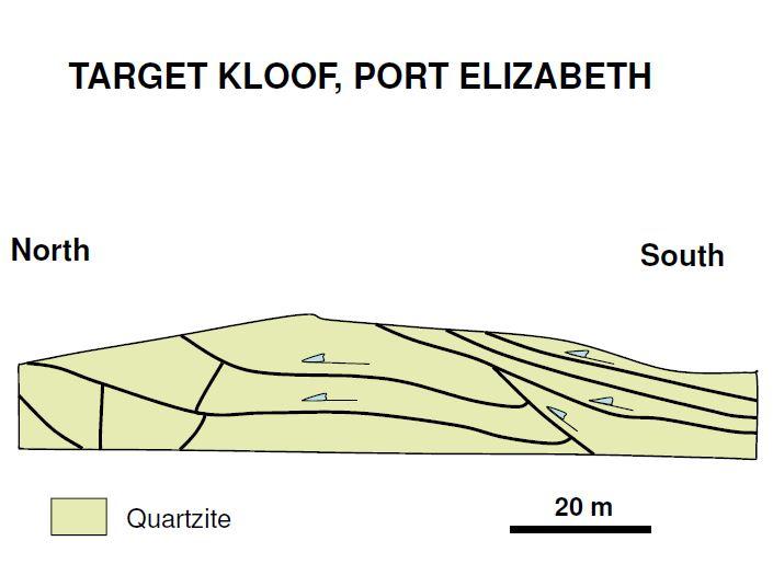 Target Kloof