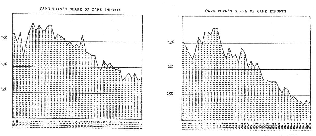 Cape Town's share of the Cape's Imports and Exports