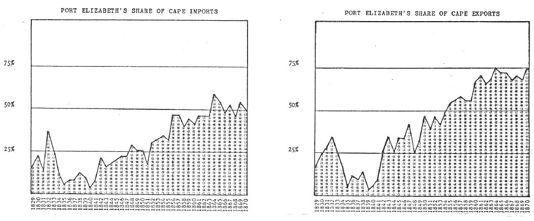 Port Elizabeth's share of the Cape's Imports and Exports